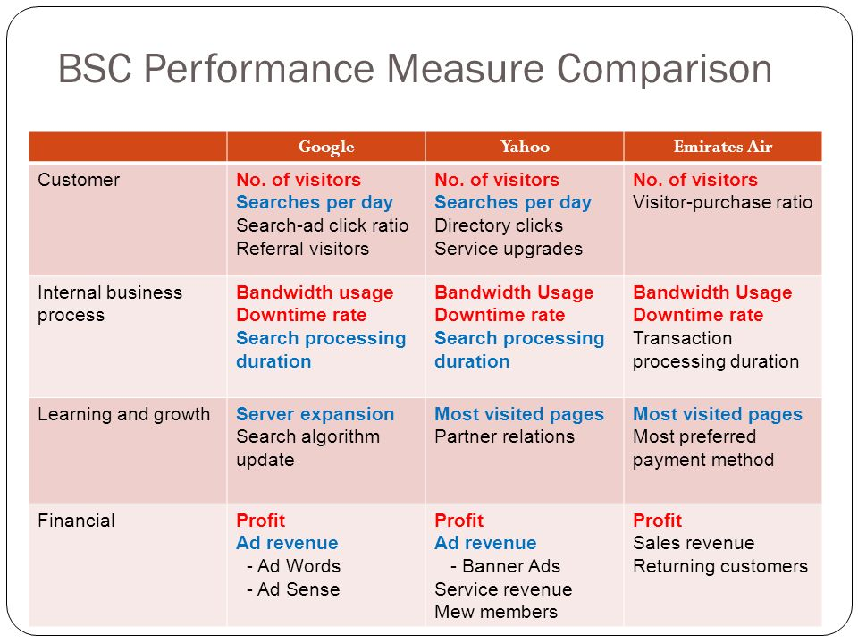 Measuring Performance in Services
