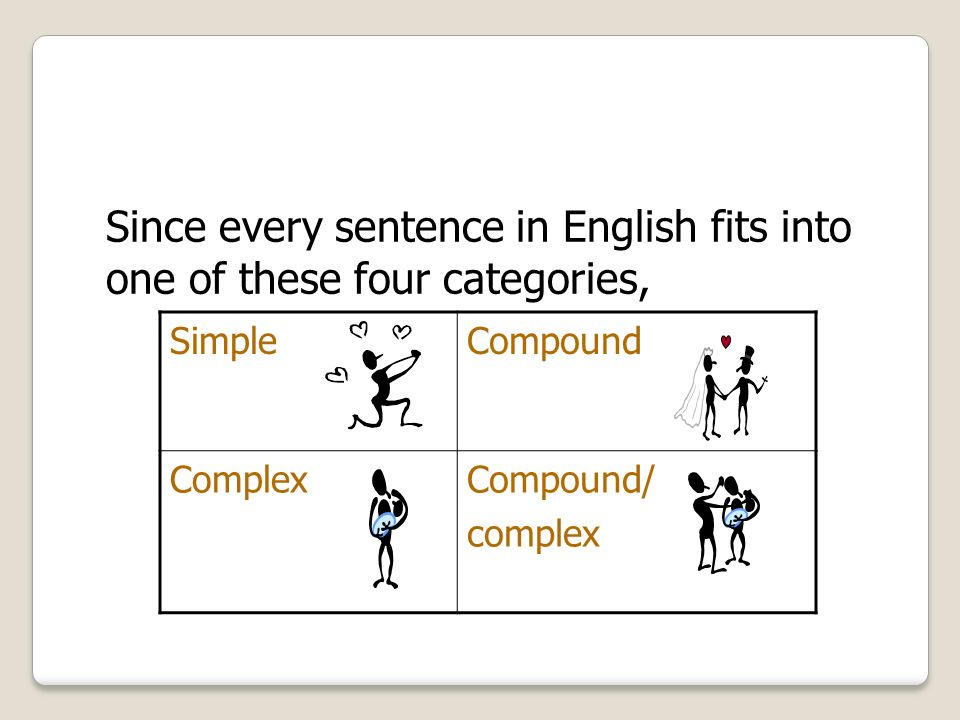 Since every sentence in English fits into one of these four categories,