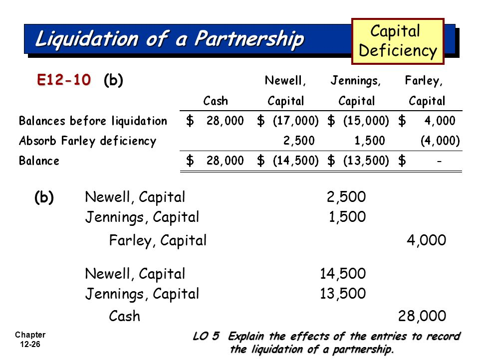 accounting partnership liquidation Preparation develop in this very important area of accounting priority  program approach to partnership liquidation by installments.