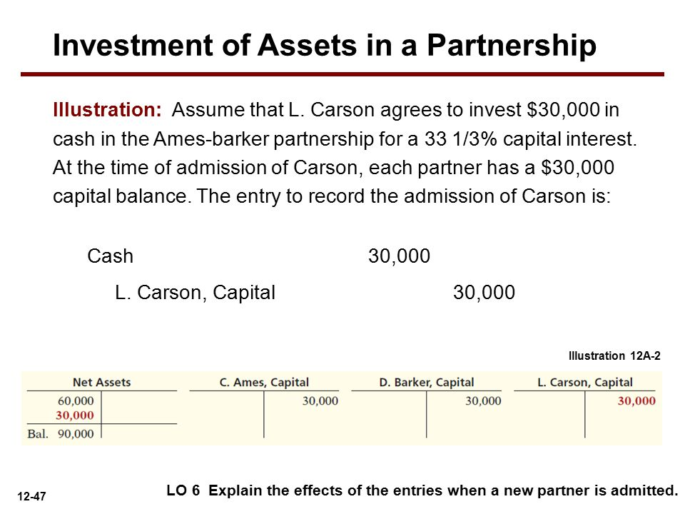 Investment of Assets in a Partnership