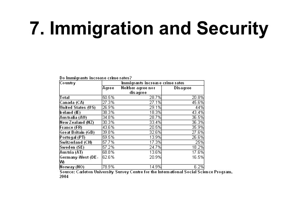 7. Immigration and Security