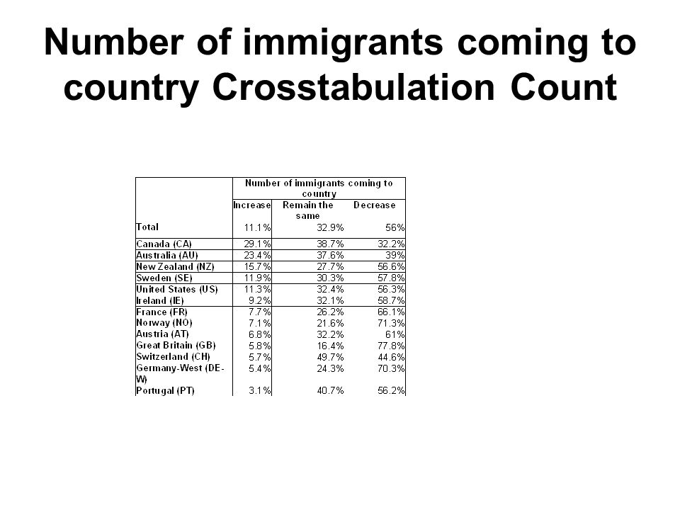 Number of immigrants coming to country Crosstabulation Count