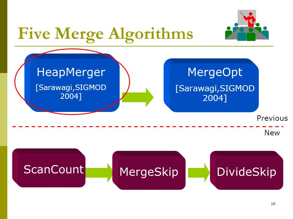 Five Merge Algorithms HeapMerger MergeOpt ScanCount MergeSkip