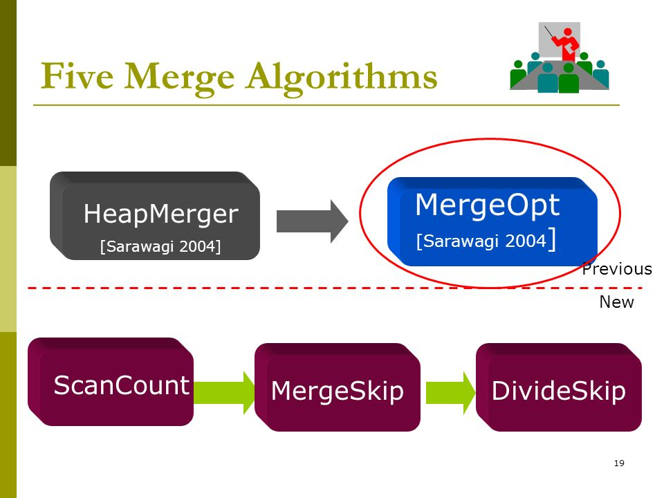 Five Merge Algorithms MergeOpt [Sarawagi 2004] HeapMerger ScanCount