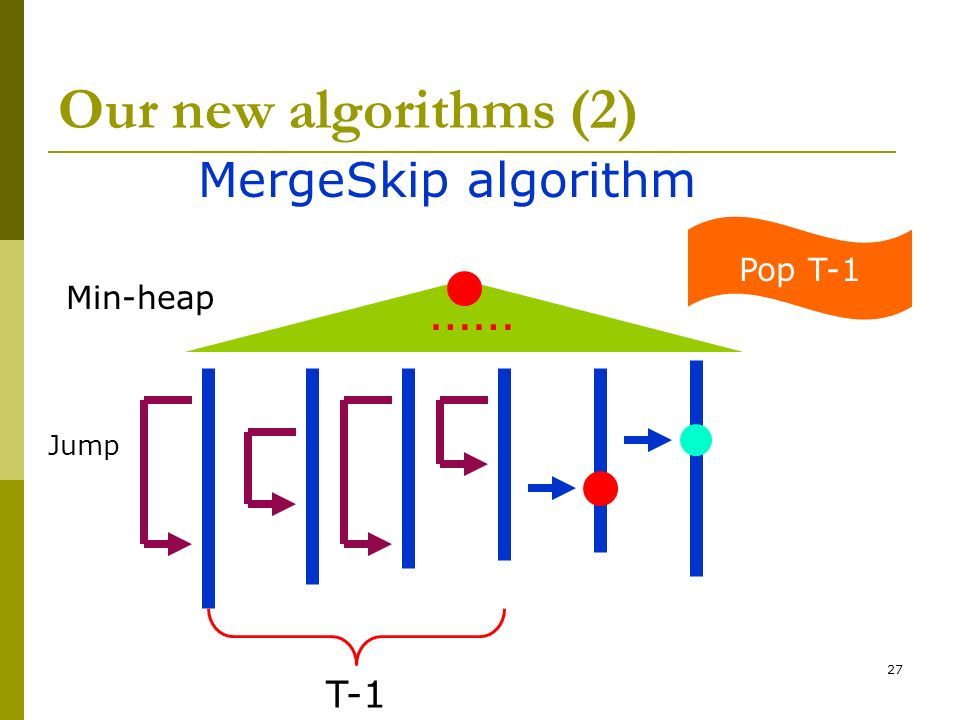 Our new algorithms (2) …… MergeSkip algorithm T-1 Pop T-1 Min-heap