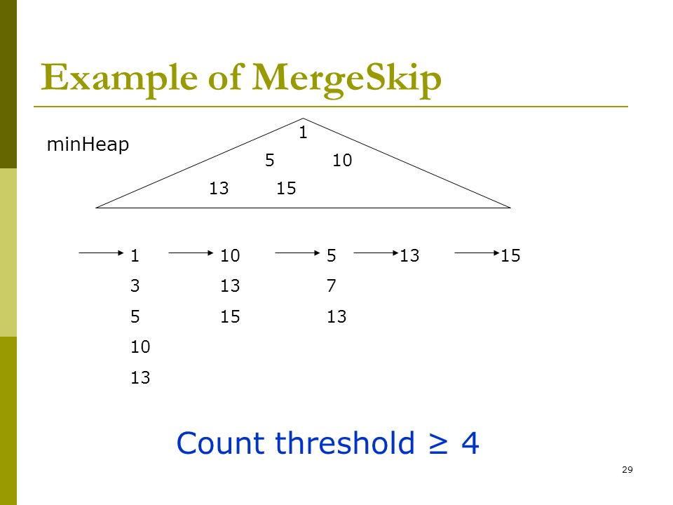 Example of MergeSkip Count threshold ≥ 4 minHeap 1 5 10 13 15 1 3 5 10