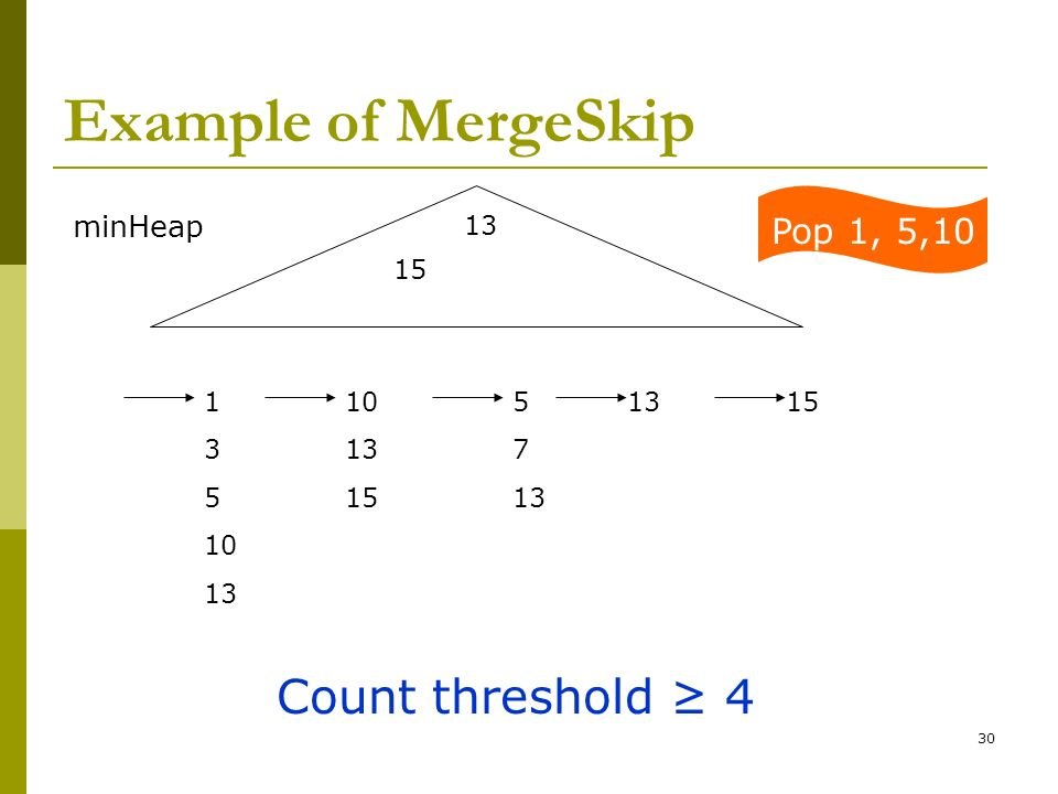 Example of MergeSkip Count threshold ≥ 4 Pop 1, 5,10 minHeap 13 15 1 3
