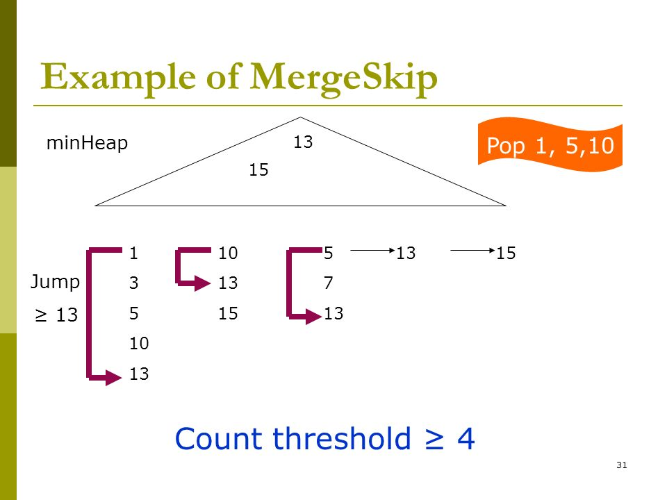 Example of MergeSkip Count threshold ≥ 4 Pop 1, 5,10 minHeap Jump ≥ 13