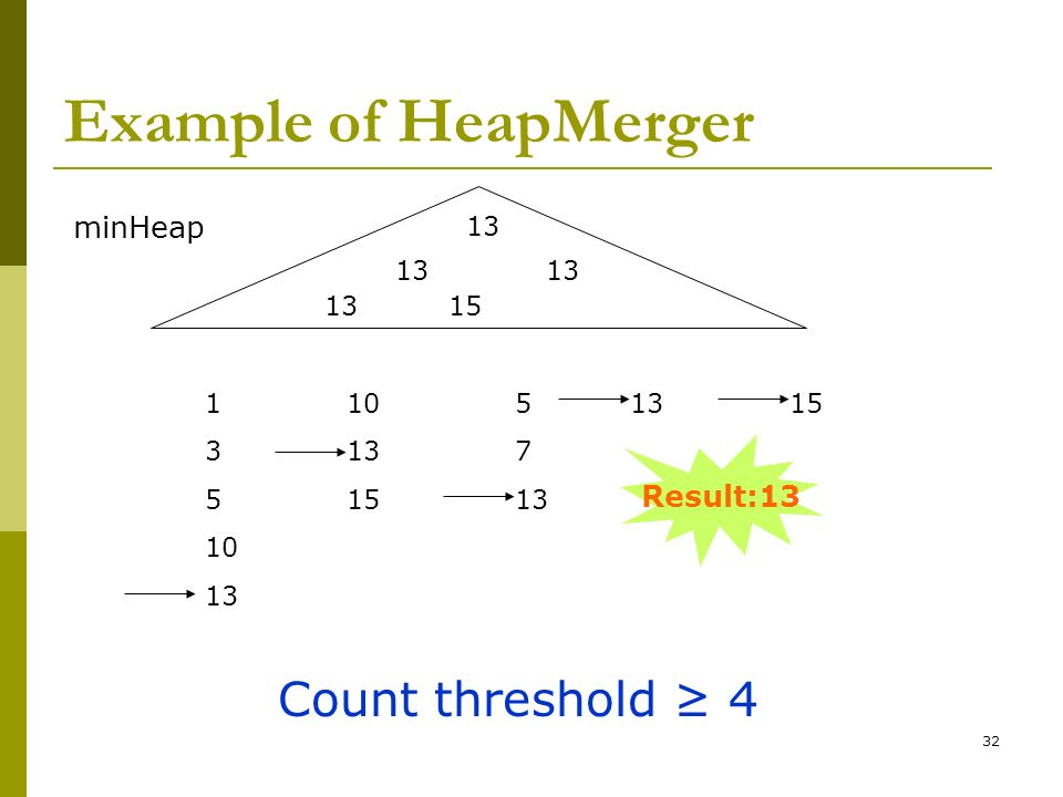 Example of HeapMerger Count threshold ≥ 4 minHeap Result:13 13 13 13