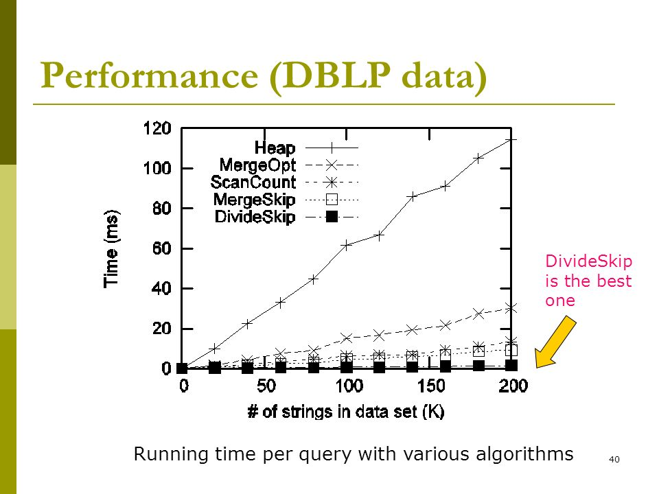 Performance (DBLP data)