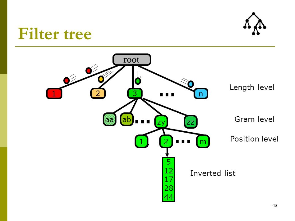 Filter tree … … root 2 n 1 3 zy zz ab aa m Length level Gram level