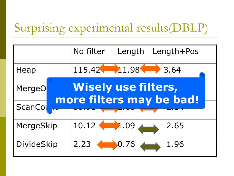 Surprising experimental results(DBLP)