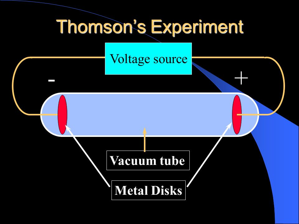Thomson's Experiment Voltage source - + Vacuum tube Metal Disks