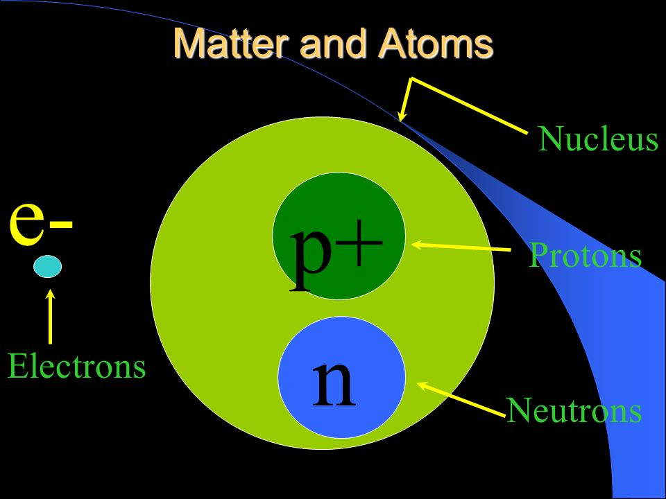 Matter and Atoms Nucleus e- p+ Protons Electrons n Neutrons