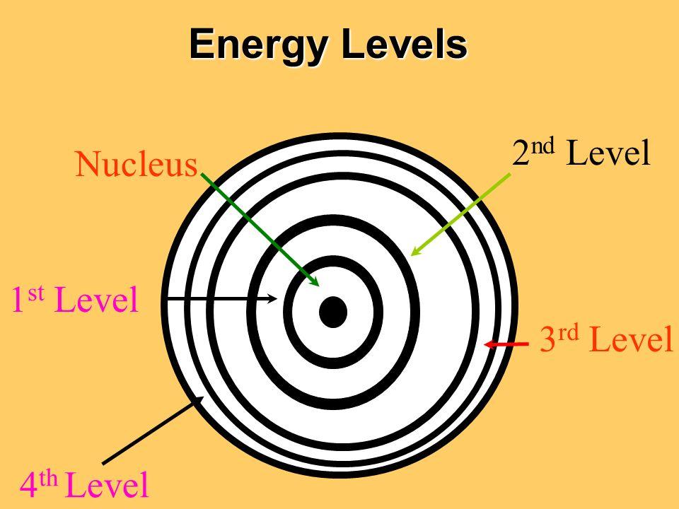 Energy Levels 2nd Level Nucleus 1st Level 3rd Level 4th Level