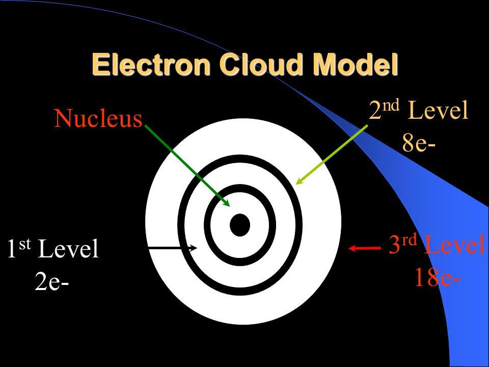 Electron Cloud Model 2nd Level 8e- Nucleus 3rd Level 18e-