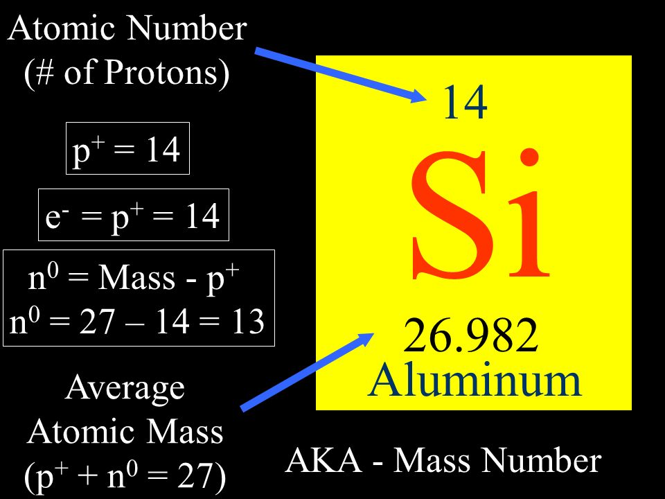 Atomic Number (# of Protons)