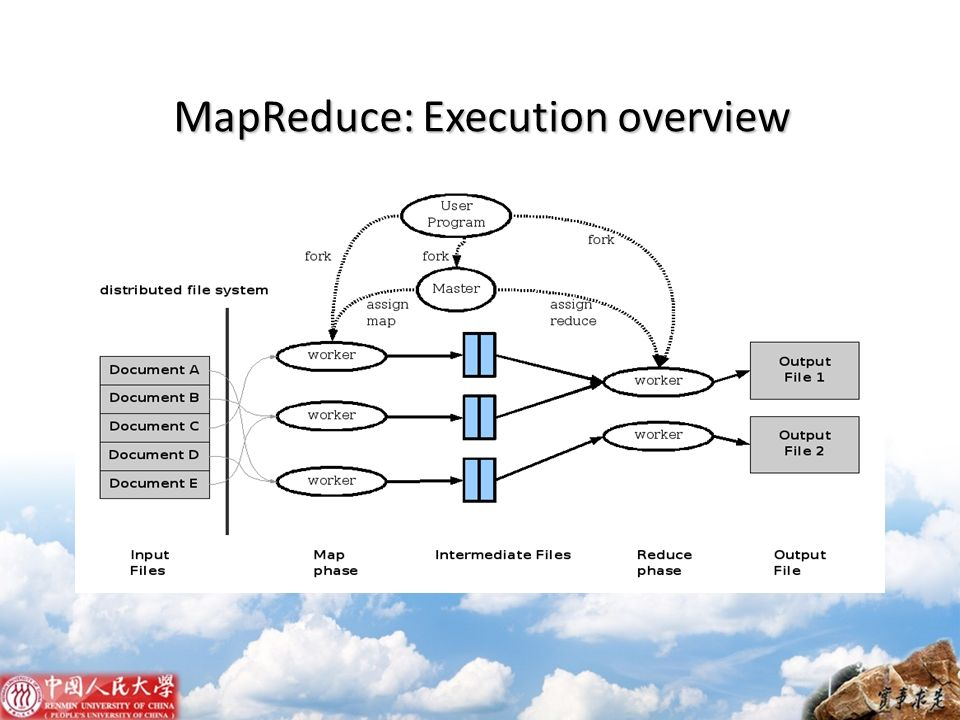 MapReduce: Execution overview