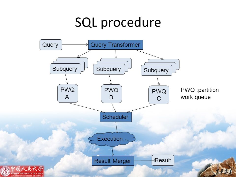 SQL procedure Query Query Transformer Subquery Subquery Subquery