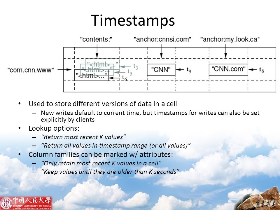 Timestamps Used to store different versions of data in a cell