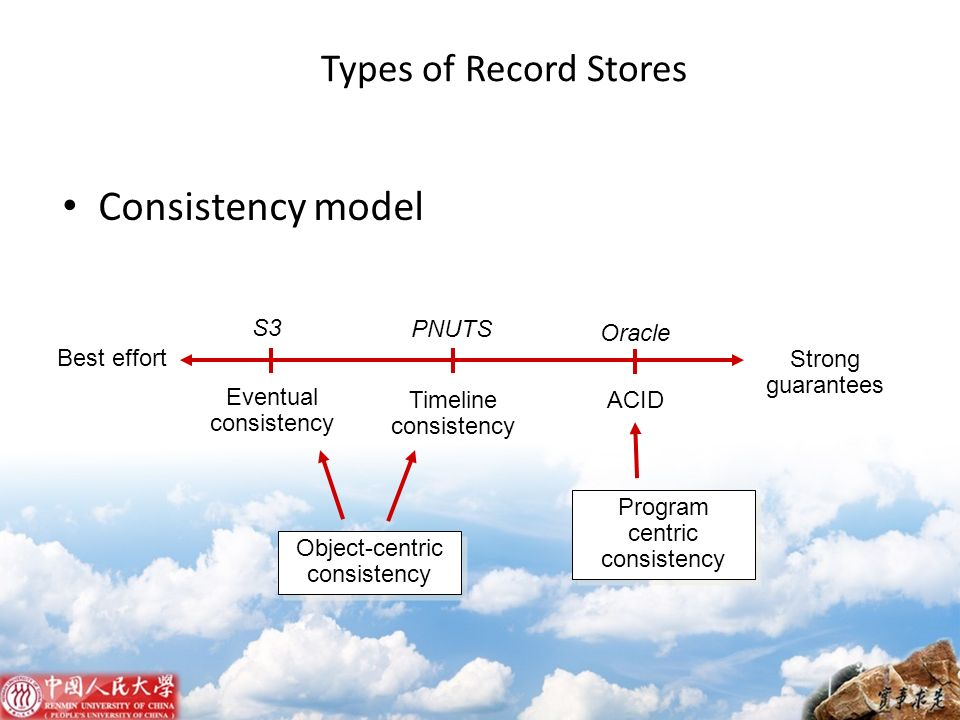 Consistency model Types of Record Stores S3 PNUTS Oracle Best effort