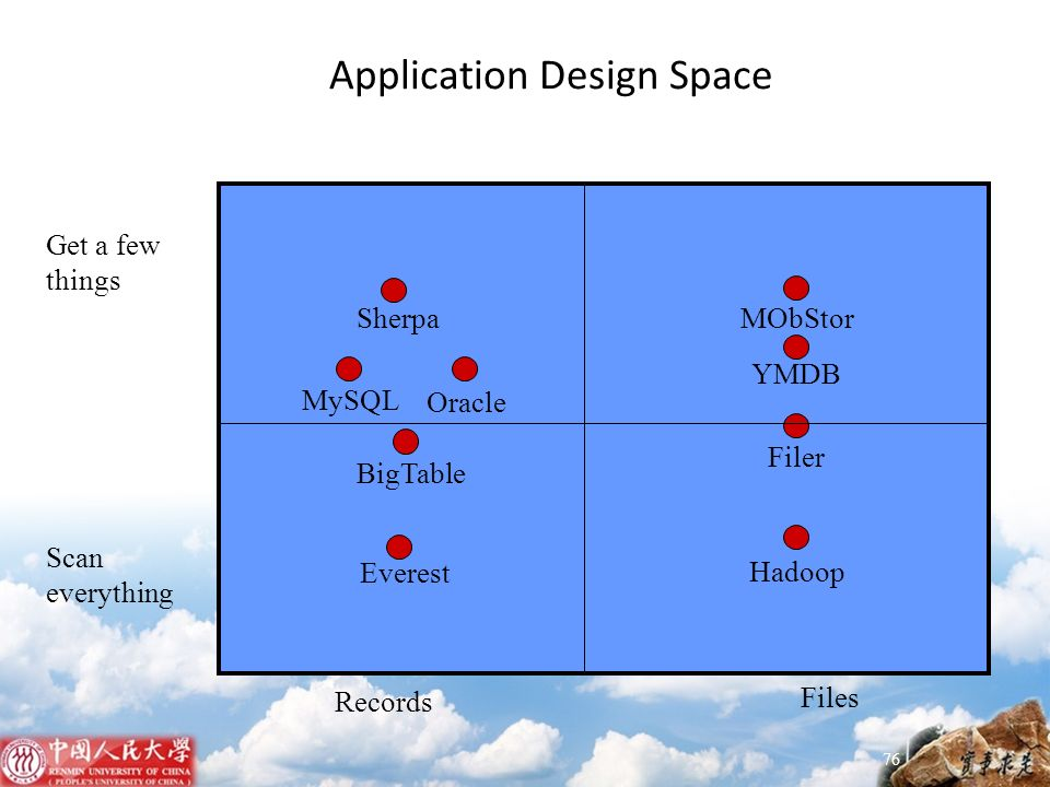 Application Design Space