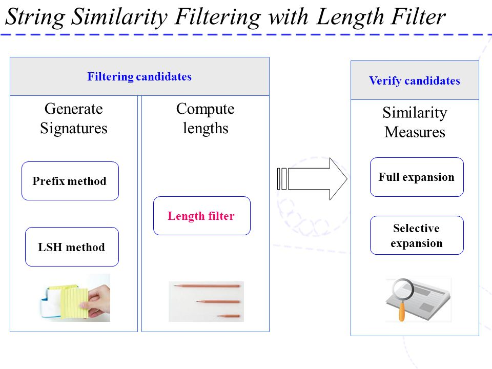 String Similarity Filtering with Length Filter