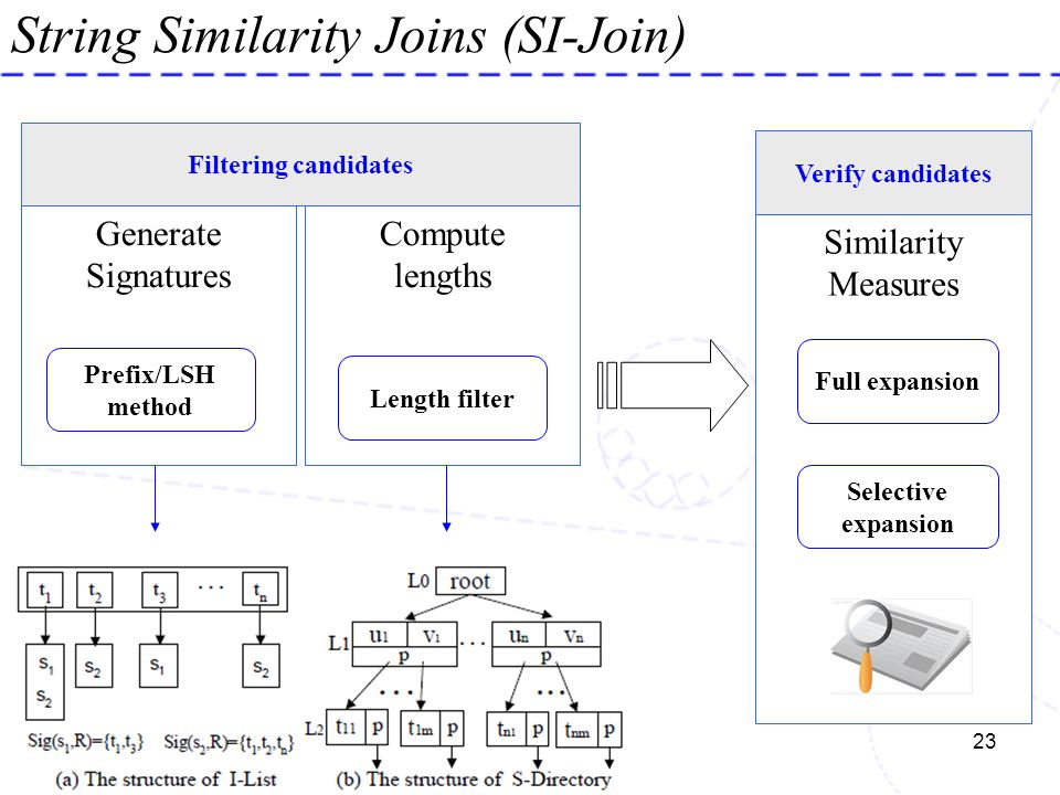String Similarity Joins (SI-Join)
