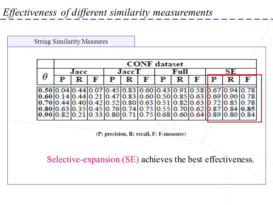 String Similarity Measures