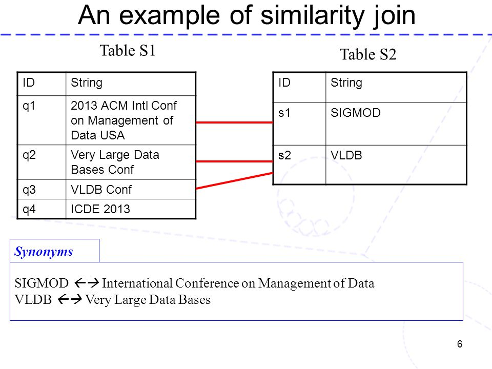 An example of similarity join