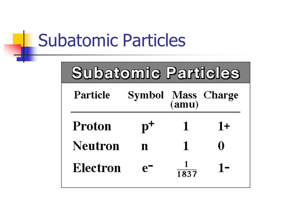 The Structure Of The Atom And Electrons In Atoms Ppt