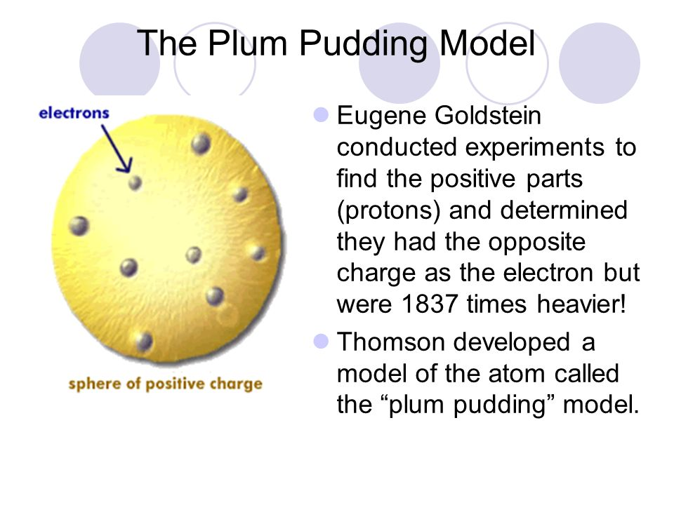 The Plum Pudding Model
