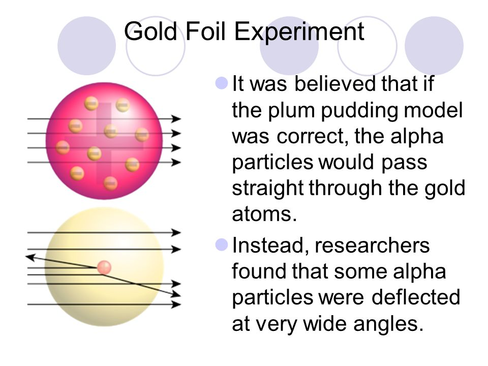 Gold Foil Experiment It was believed that if the plum pudding model was correct, the alpha particles would pass straight through the gold atoms.