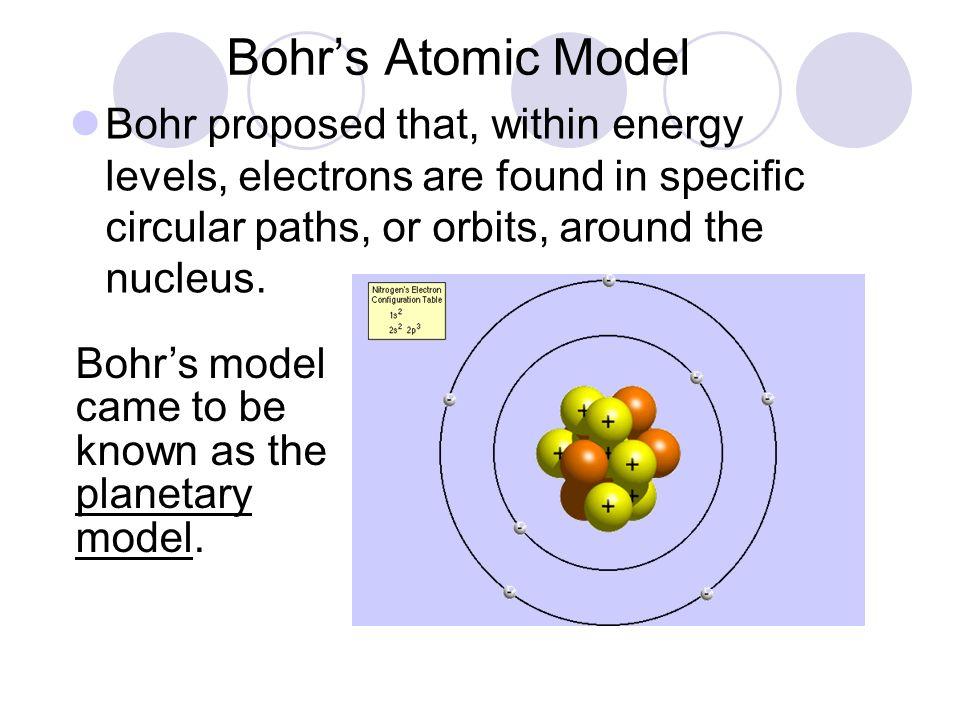 Bohr's Atomic Model Bohr proposed that, within energy levels, electrons are found in specific circular paths, or orbits, around the nucleus.