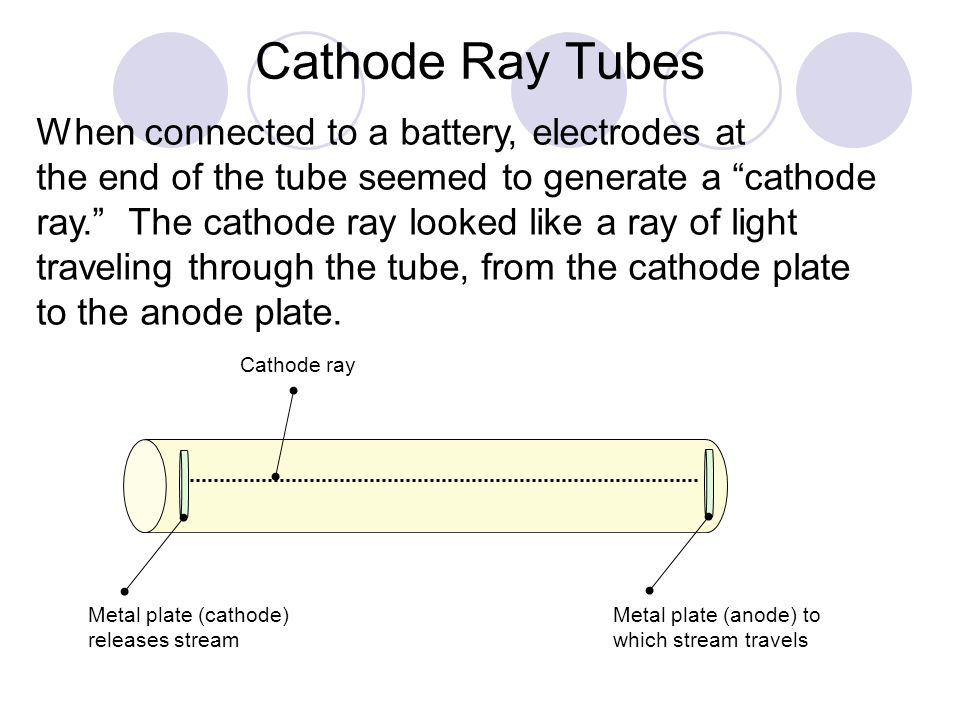 Cathode Ray Tubes When connected to a battery, electrodes at
