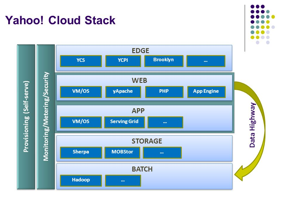 Yahoo! Cloud Stack EDGE WEB APP Data Highway STORAGE BATCH