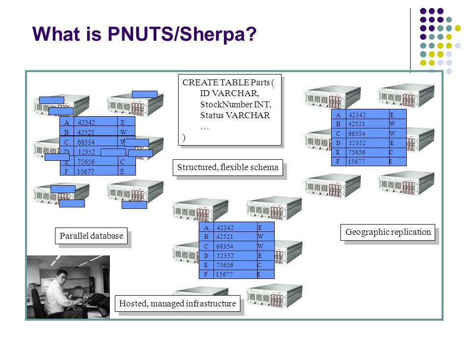 What is PNUTS/Sherpa CREATE TABLE Parts ( ID VARCHAR,