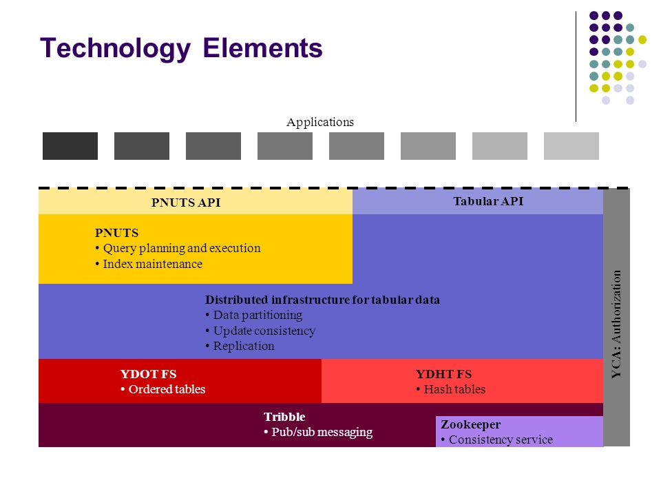 Technology Elements Applications PNUTS API Tabular API PNUTS