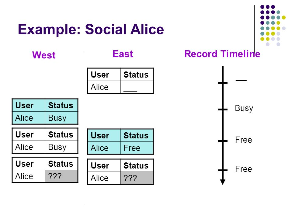 Example: Social Alice West East Record Timeline User Status Alice ___