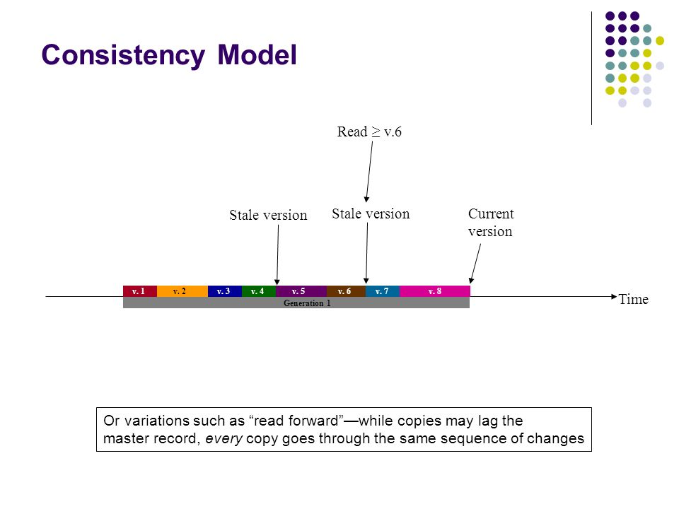 Consistency Model Read ≥ v.6 Stale version Stale version