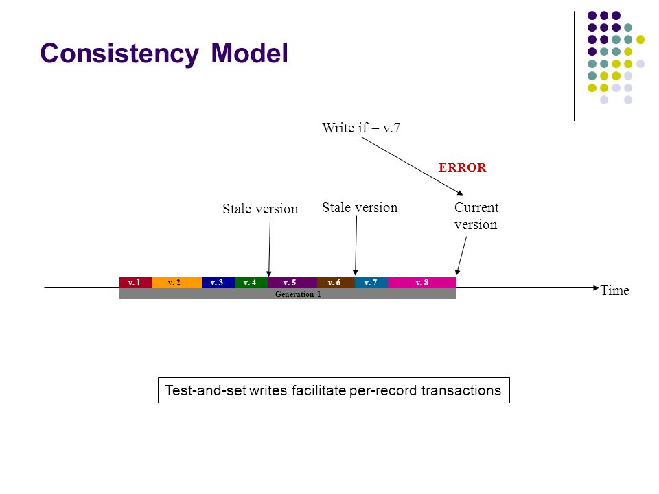 Consistency Model Write if = v.7 Stale version Stale version