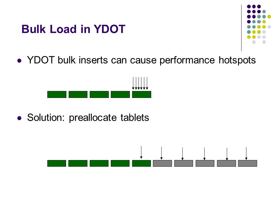 Bulk Load in YDOT YDOT bulk inserts can cause performance hotspots