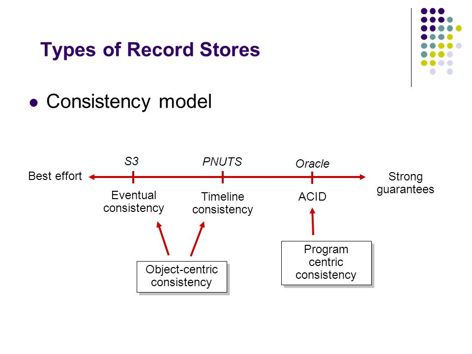 Types of Record Stores Consistency model S3 PNUTS Oracle Best effort