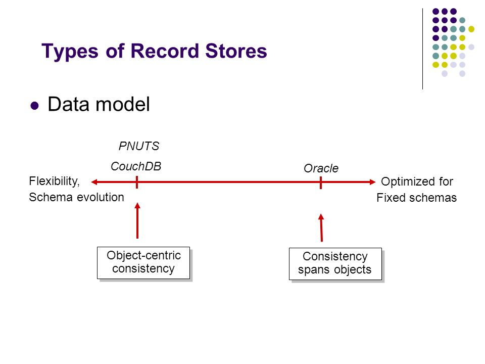 Types of Record Stores Data model PNUTS CouchDB Oracle Flexibility,