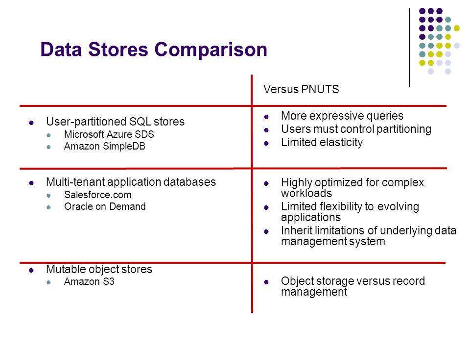 Data Stores Comparison