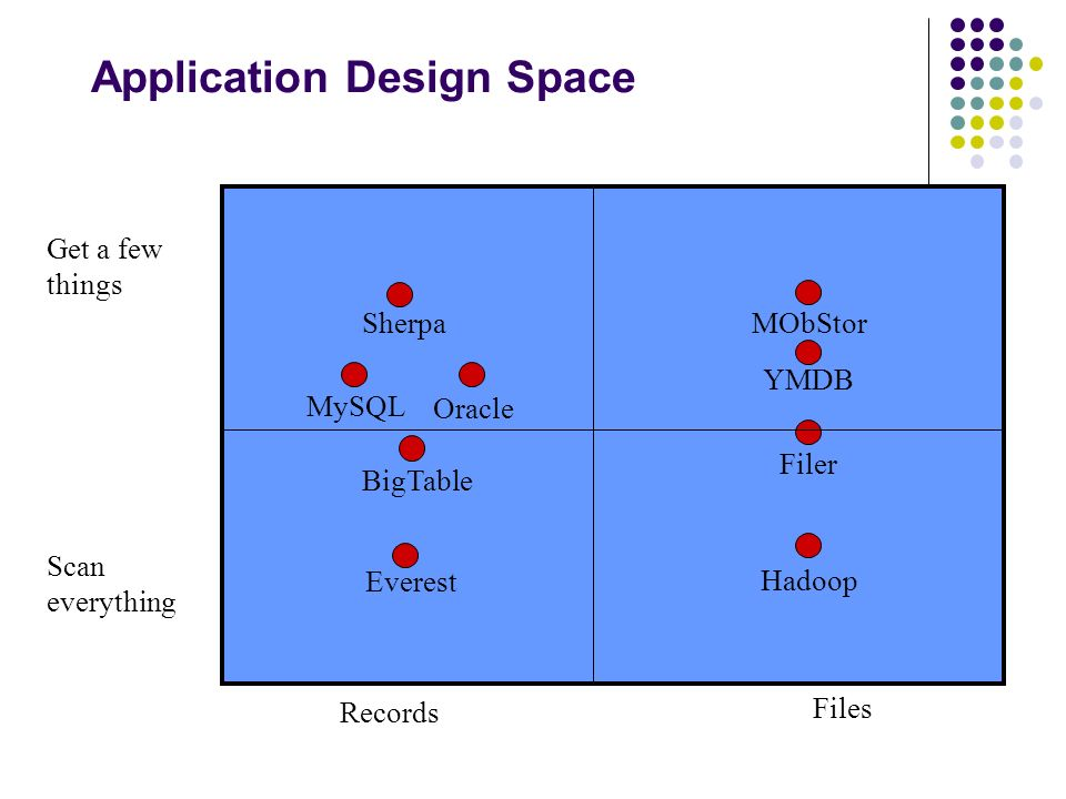 Application Design Space