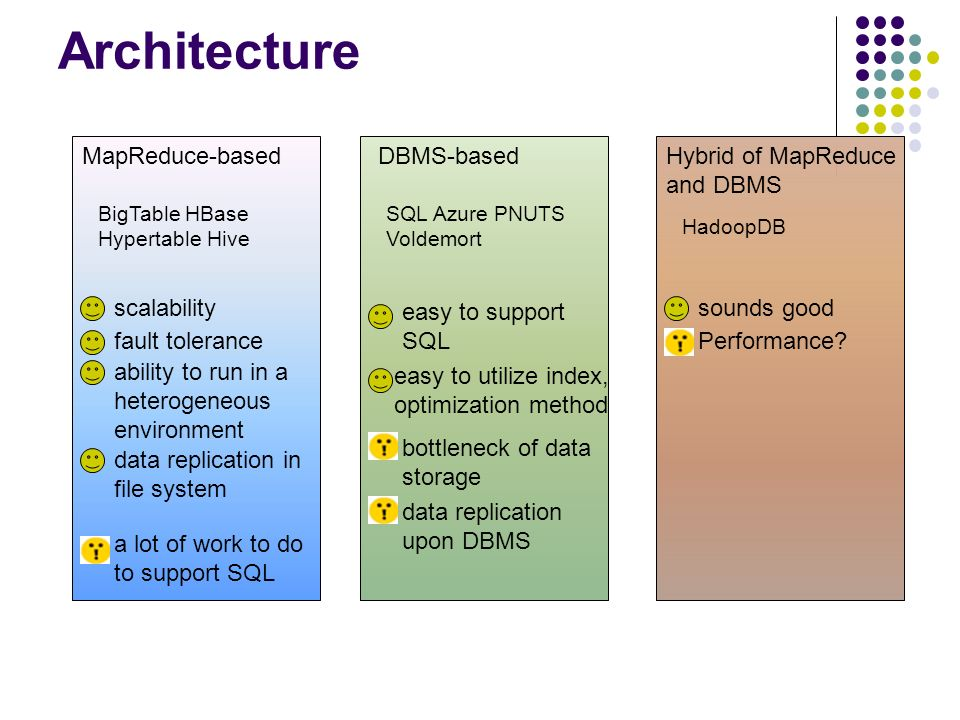 Architecture MapReduce-based DBMS-based Hybrid of MapReduce and DBMS
