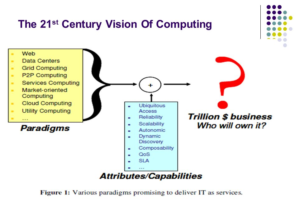 The 21st Century Vision Of Computing