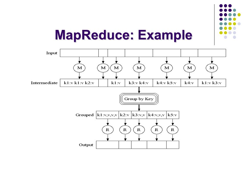 MapReduce: Example 64