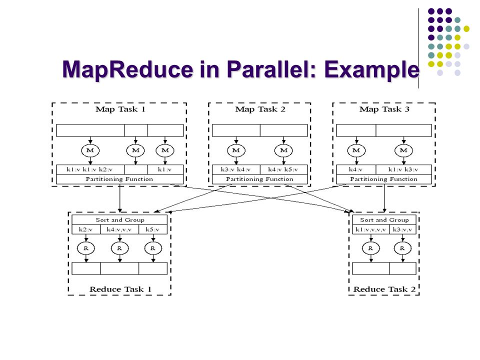 MapReduce in Parallel: Example